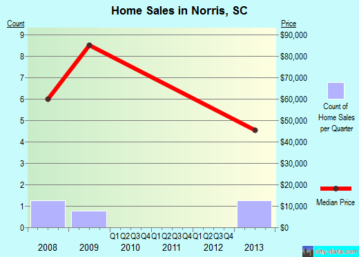 Norris,SC real estate house value index trend