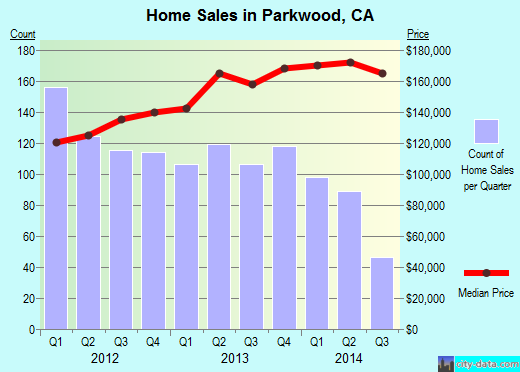 Parkwood,CA index of house prices