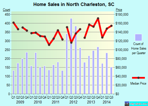 North Charleston,SC real estate house value index trend