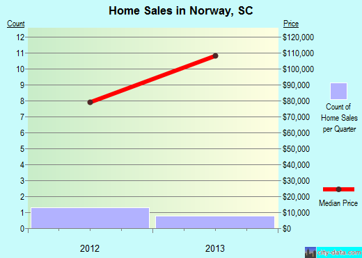 Norway,SC real estate house value index trend