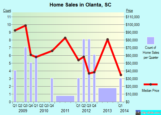 Olanta,SC real estate house value index trend