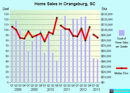 Orangeburg,SC real estate house value index trend