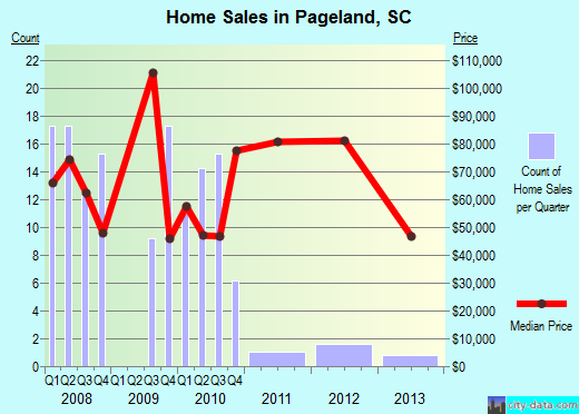 Pageland,SC index of house prices