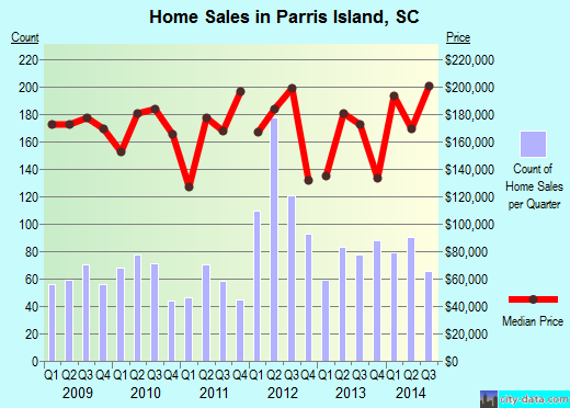 Parris Island,SC real estate house value index trend