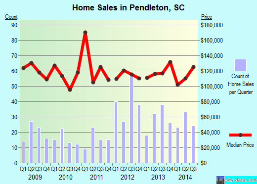 Pendleton,SC real estate house value index trend