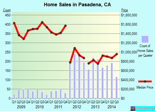 Pasadena,CA real estate house value index trend