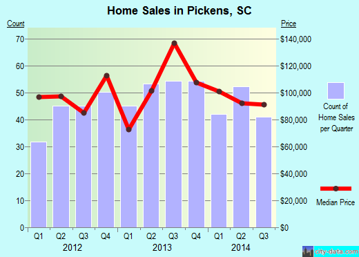 Pickens,SC real estate house value index trend