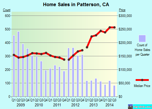 Patterson,CA real estate house value index trend