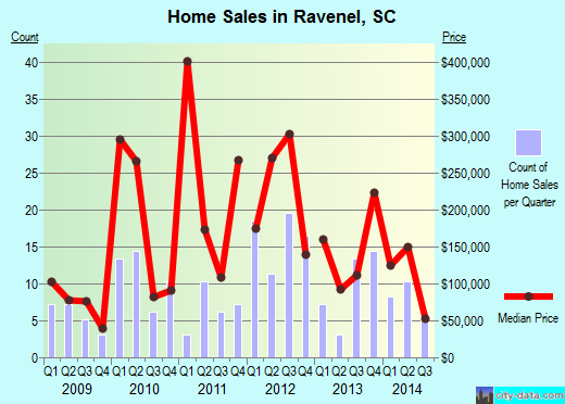 Ravenel,SC real estate house value index trend