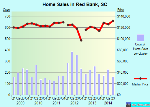Red Bank,SC real estate house value index trend
