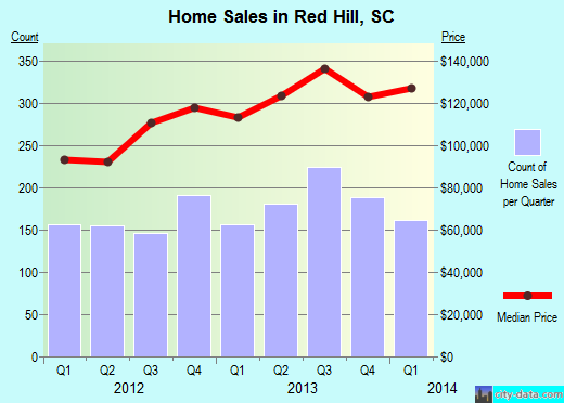 Red Hill,SC real estate house value index trend