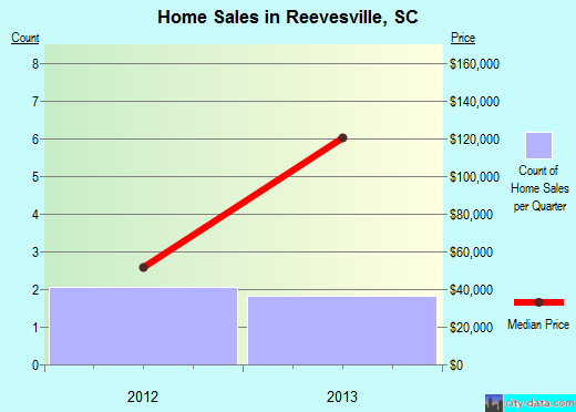 Reevesville,SC real estate house value index trend