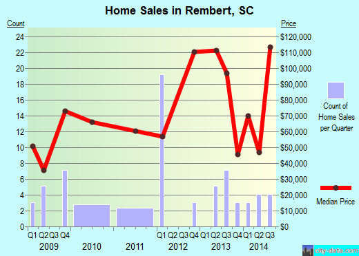 Rembert,SC real estate house value index trend