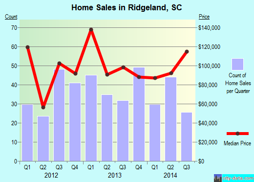 Ridgeland,SC index of house prices