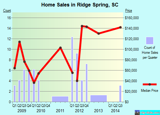 Ridge Spring,SC real estate house value index trend