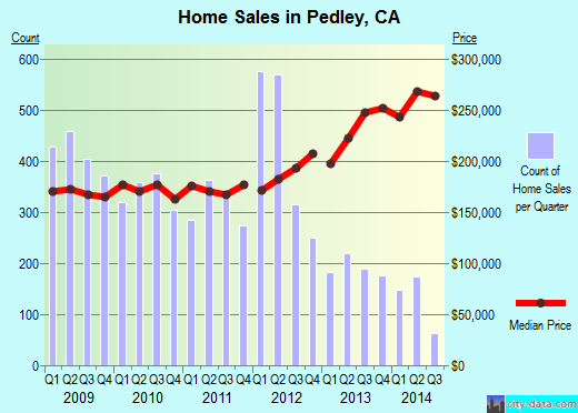 Pedley,CA real estate house value index trend