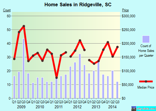 Ridgeville,SC real estate house value index trend