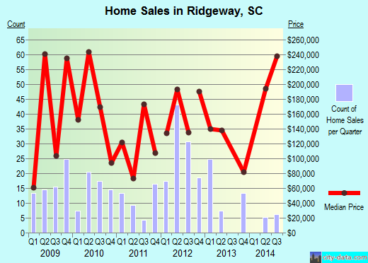 Ridgeway,SC real estate house value index trend