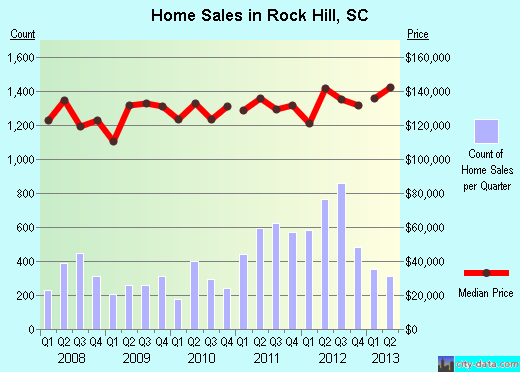 Rock Hill,SC real estate house value index trend