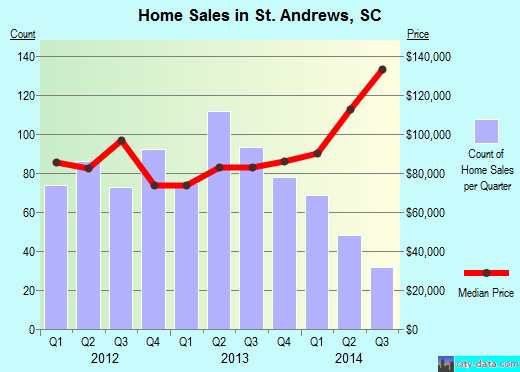 St. Andrews,SC real estate house value index trend