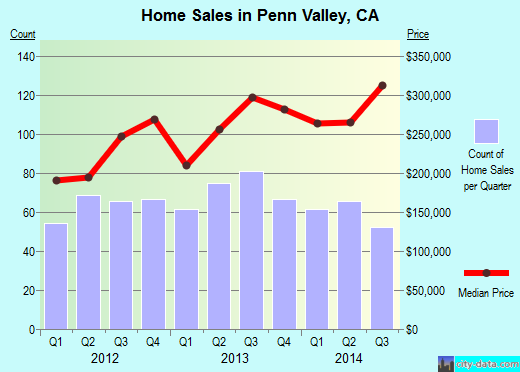 Penn Valley,CA real estate house value index trend