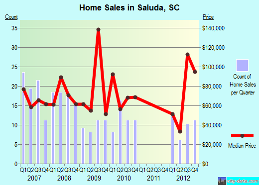 Saluda,SC real estate house value index trend