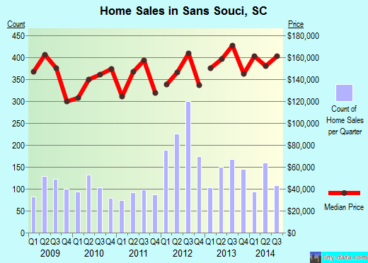 Sans Souci,SC real estate house value index trend