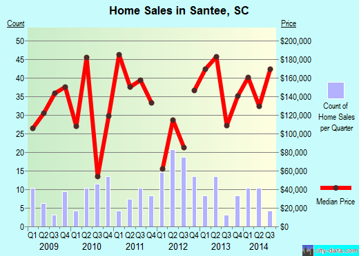 Santee,SC real estate house value index trend