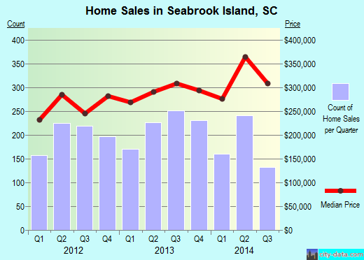 Seabrook Island,SC real estate house value index trend