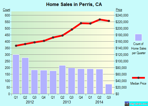 Perris,CA real estate house value index trend