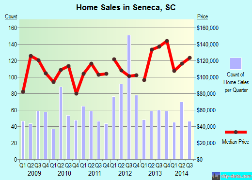 Seneca,SC real estate house value index trend