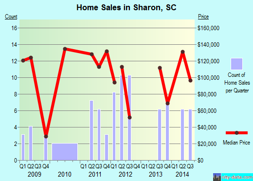 Sharon,SC real estate house value index trend