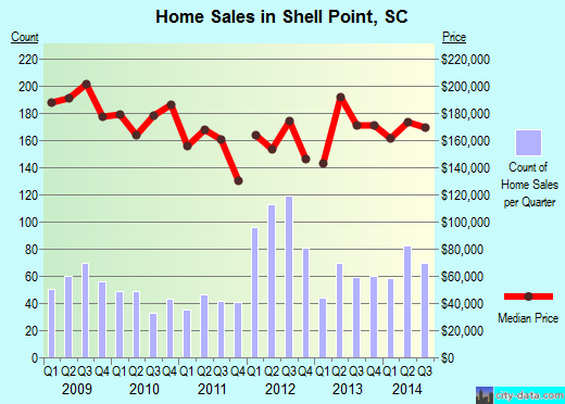 Shell Point,SC real estate house value index trend