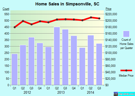 Simpsonville, SC index of house prices