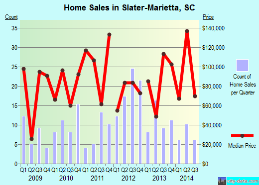 Slater-Marietta,SC real estate house value index trend