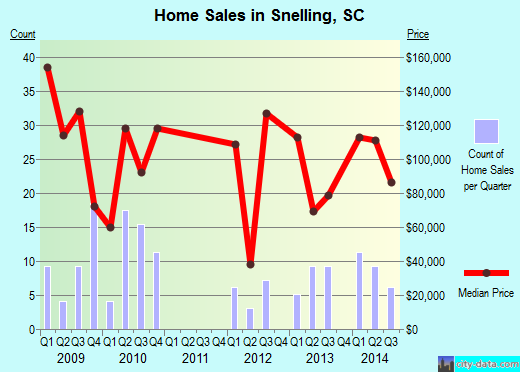 Snelling,SC real estate house value index trend