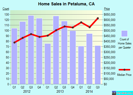 Petaluma,CA real estate house value index trend