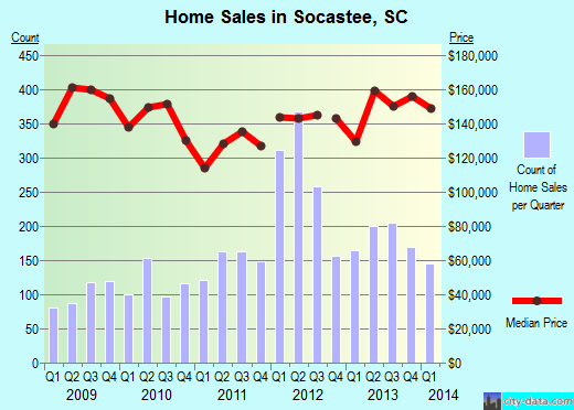 Socastee,SC real estate house value index trend