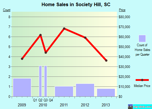 Society Hill,SC real estate house value index trend