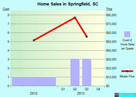 Springfield,SC real estate house value index trend
