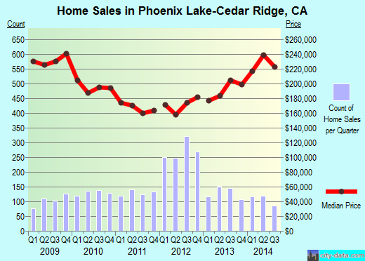 Phoenix Lake-Cedar Ridge,CA real estate house value index trend