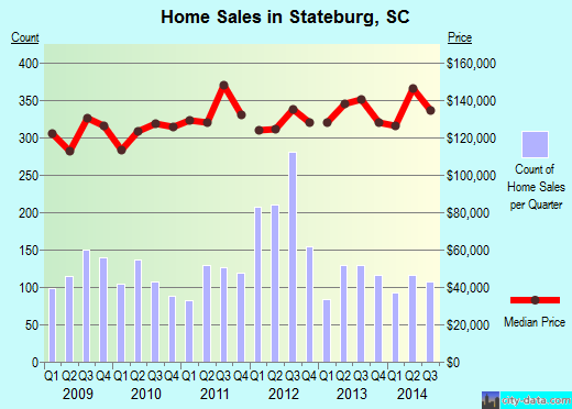 Stateburg,SC real estate house value index trend