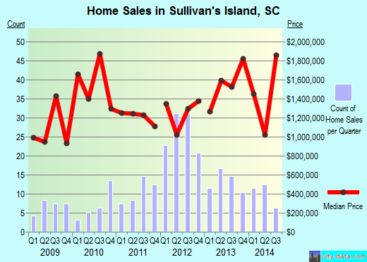 Sullivan's Island,SC real estate house value index trend