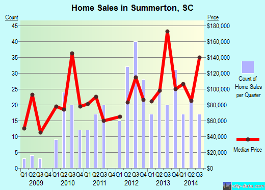 Summerton,SC real estate house value index trend