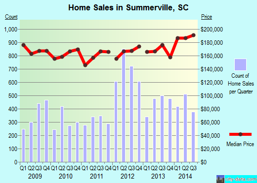 Summerville,SC real estate house value index trend