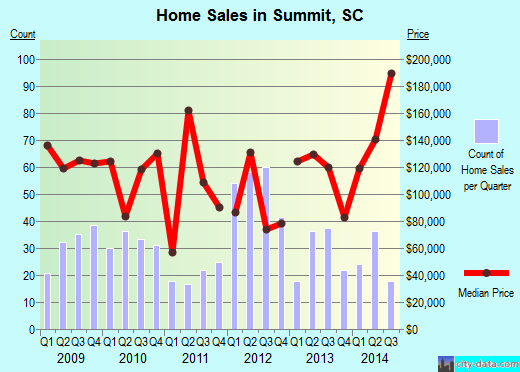 Summit,SC real estate house value index trend