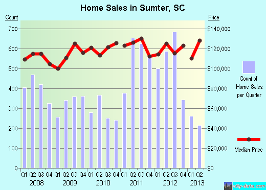 Sumter,SC index of house prices
