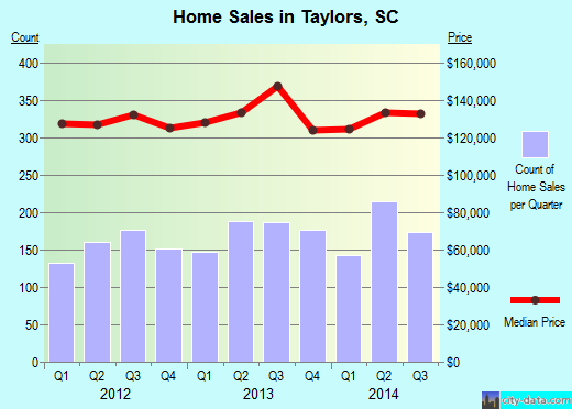 Taylors,SC real estate house value index trend