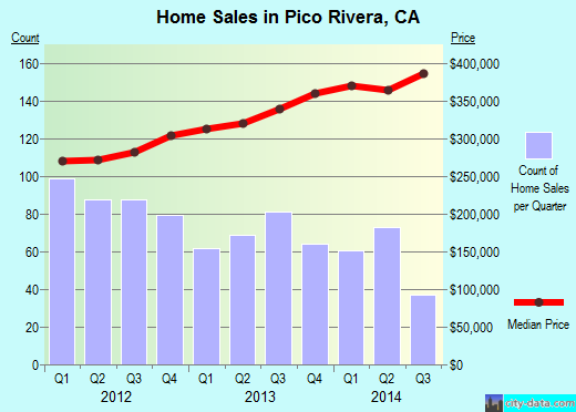 Pico Rivera,CA real estate house value index trend