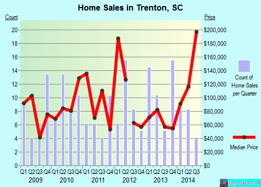 Trenton,SC real estate house value index trend